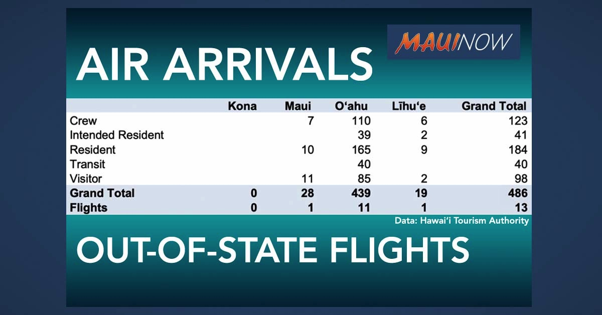 Nearly 500 Out-of-State Passengers Arrive in Hawai'i on Friday; 28 on Maui