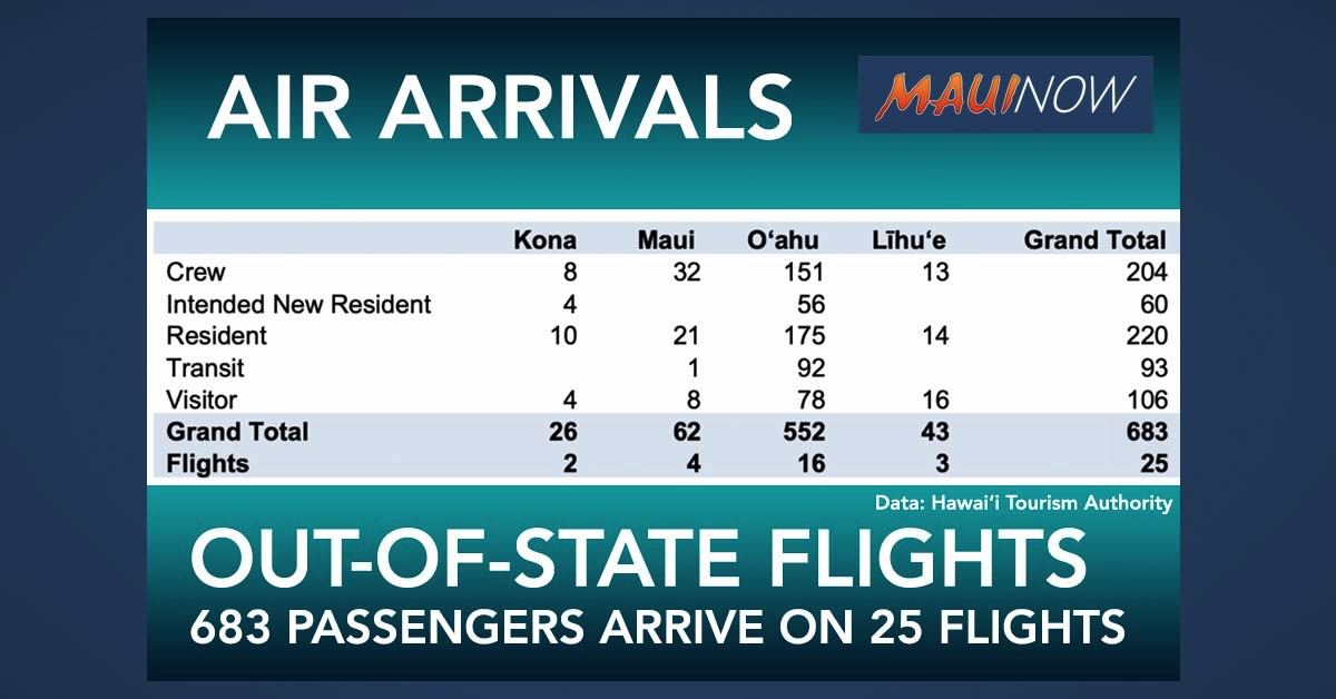 Hawai'i Out-of-State Air Passenger Arrivals Now 683