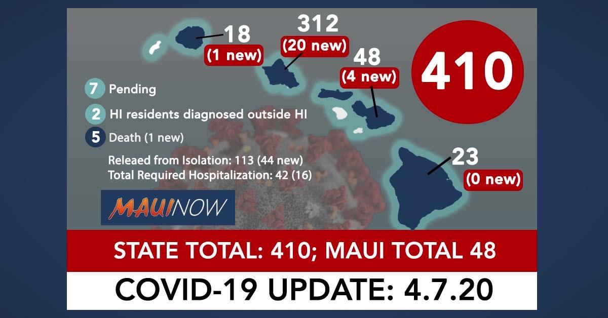Hawai'i Coronavirus Total Now 410: 23 New Cases, Maui Total is 48