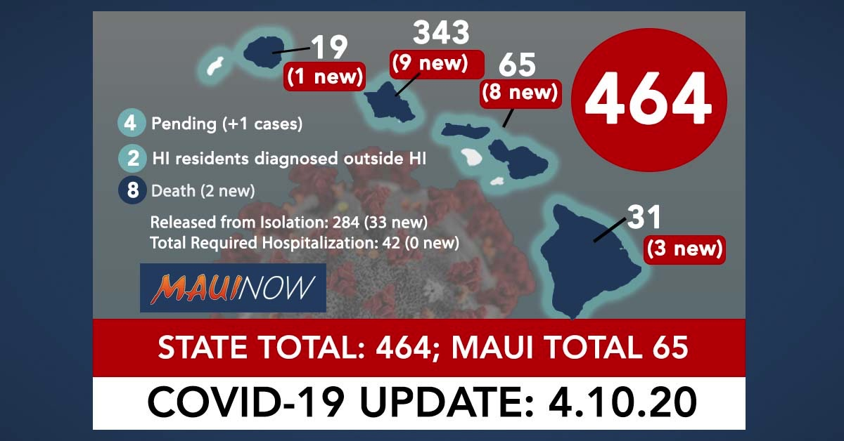 Maui County Reports its Third COVID-19 Death