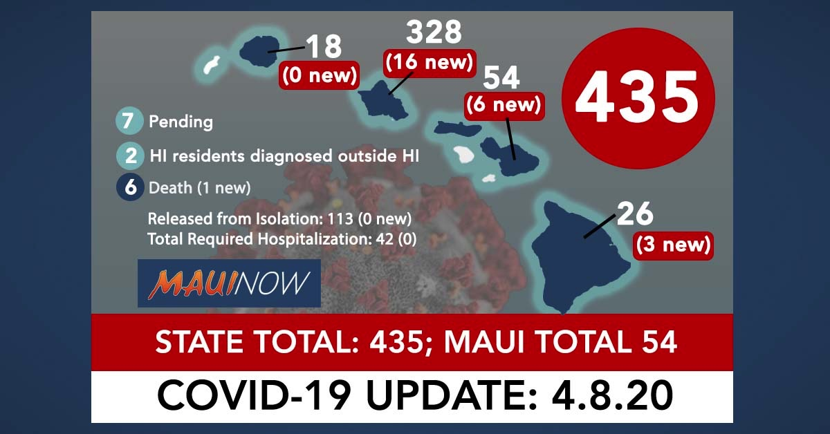 Hawai'i Coronavirus Total Now 435: Maui Reports State's 6th COVID-19 Death