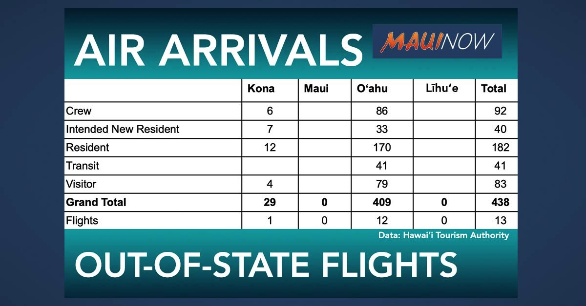 No Trans-Pacific Flights to Maui for Second Day This Week