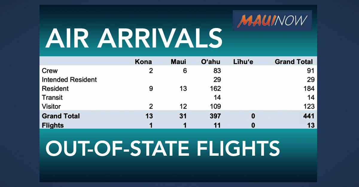 441 Out-of-State Passengers Arrive in Hawai'i on Saturday; 31 on Maui
