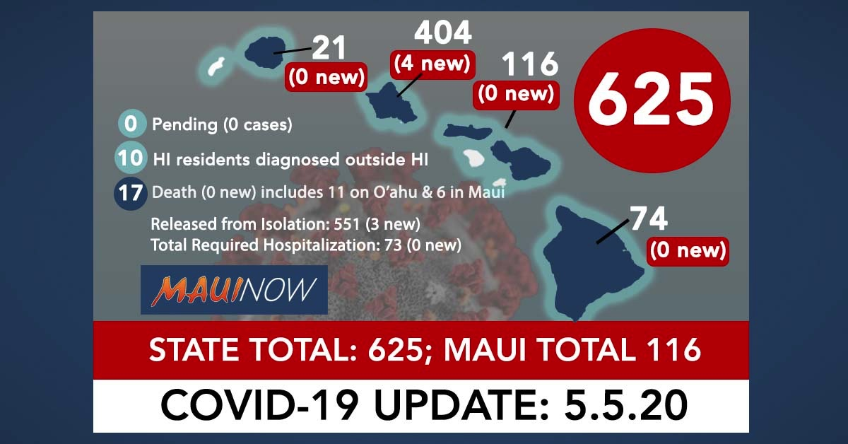 Hawai'i Coronavirus Total Now 625 (4 New Cases): Maui Total is 116