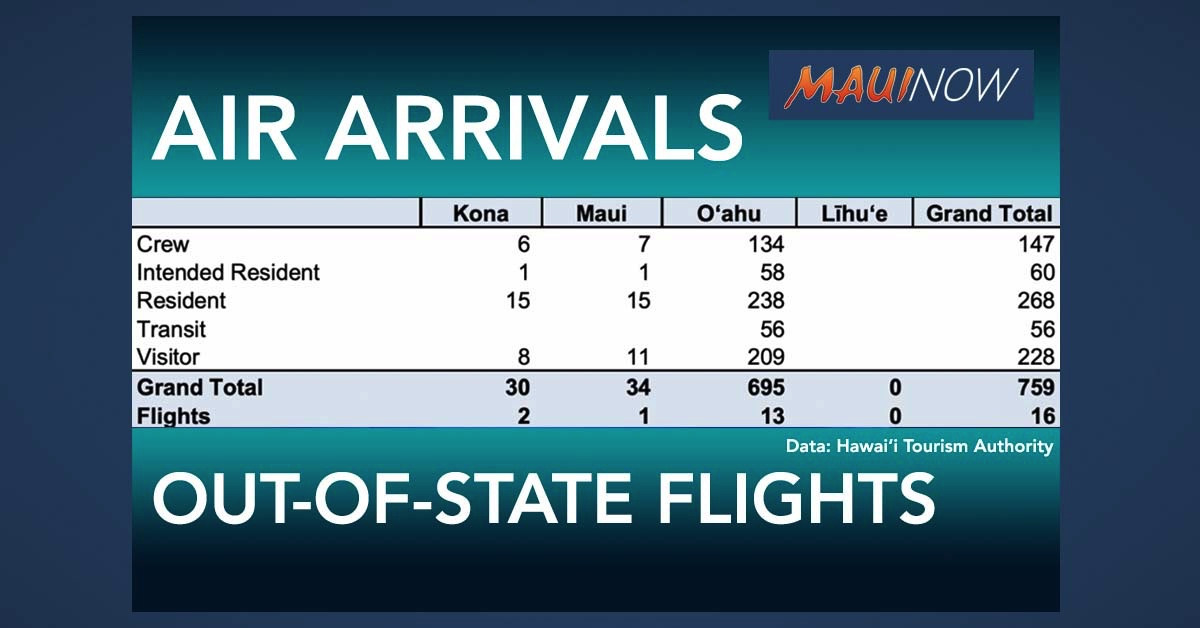 759 People Arrive in Hawai'i on Sunday