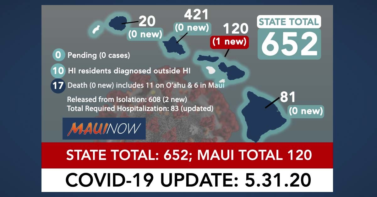 One New COVID-19 Case on Maui Brings Hawai'i Total to 652; 95.7% Recovered