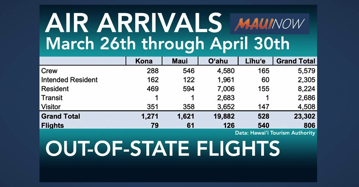 Maui Mainland Arrivals Total 1,621 Over Five Weeks