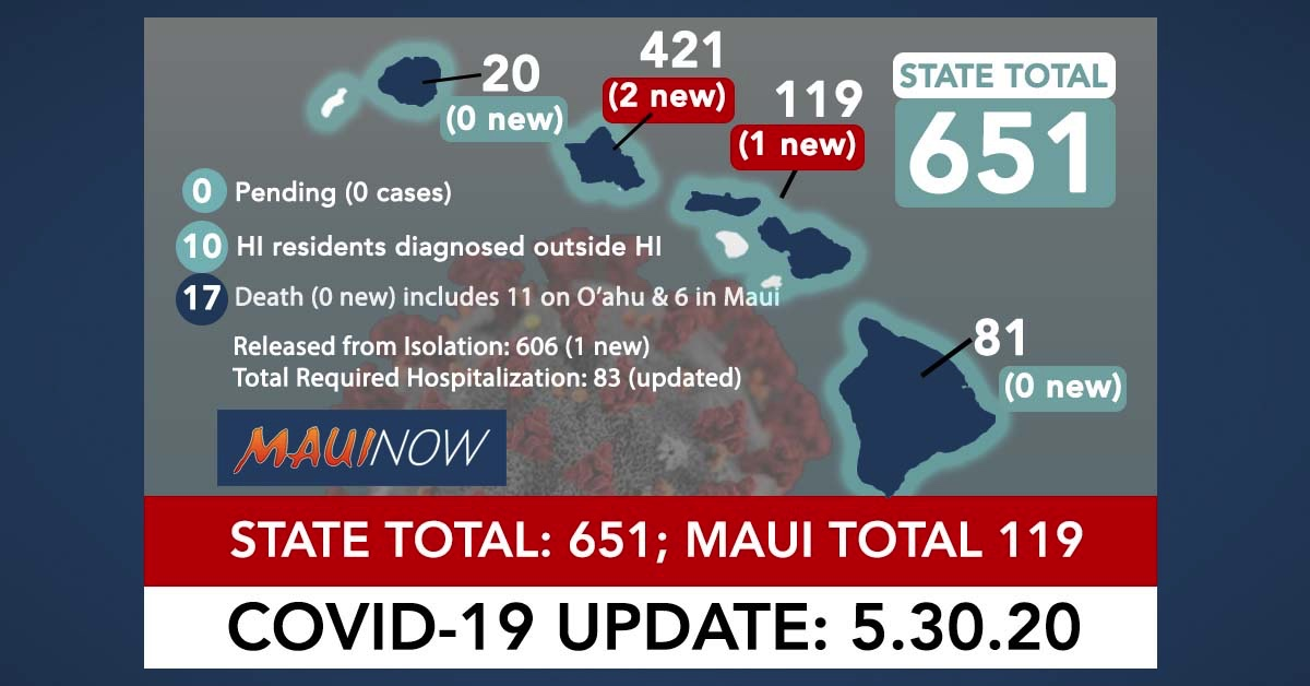 Third Consecutive Day with Three New COVID-19 Cases; 2 on O'ahu, 1 on Maui