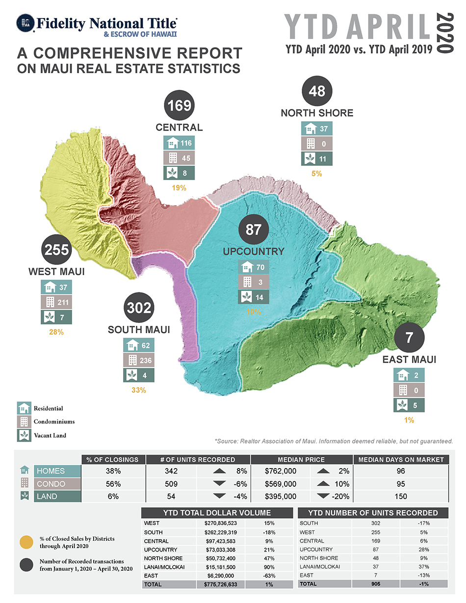 April 2020 Maui Real Estate Stats with Fidelity National Title & Escrow