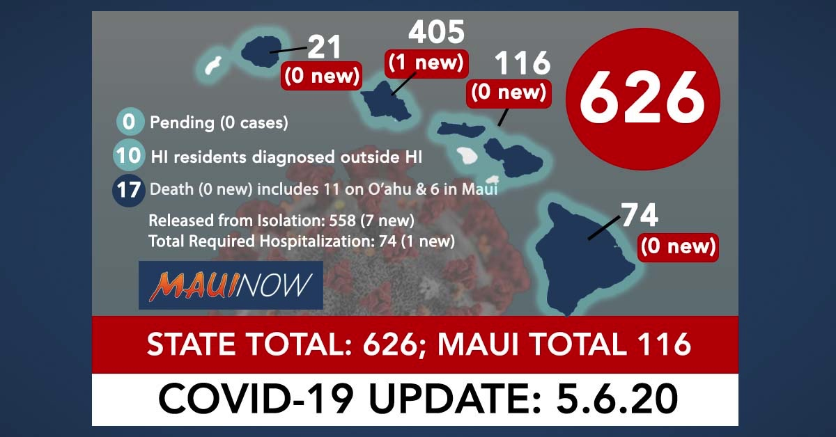 Hawai'i Coronavirus Total Now 626 (1 New Cases): Maui Total is 116