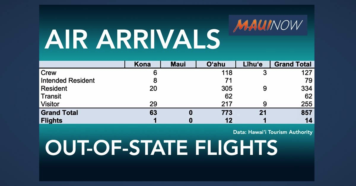 857 People Arrive in Hawai'i on Saturday, Including 255 Visitors