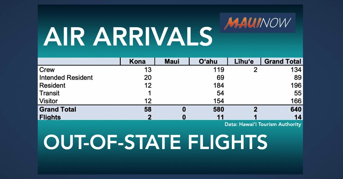 640 People Arrive in Hawai'i on Thursday, No Trans-Pacific Flights to Maui