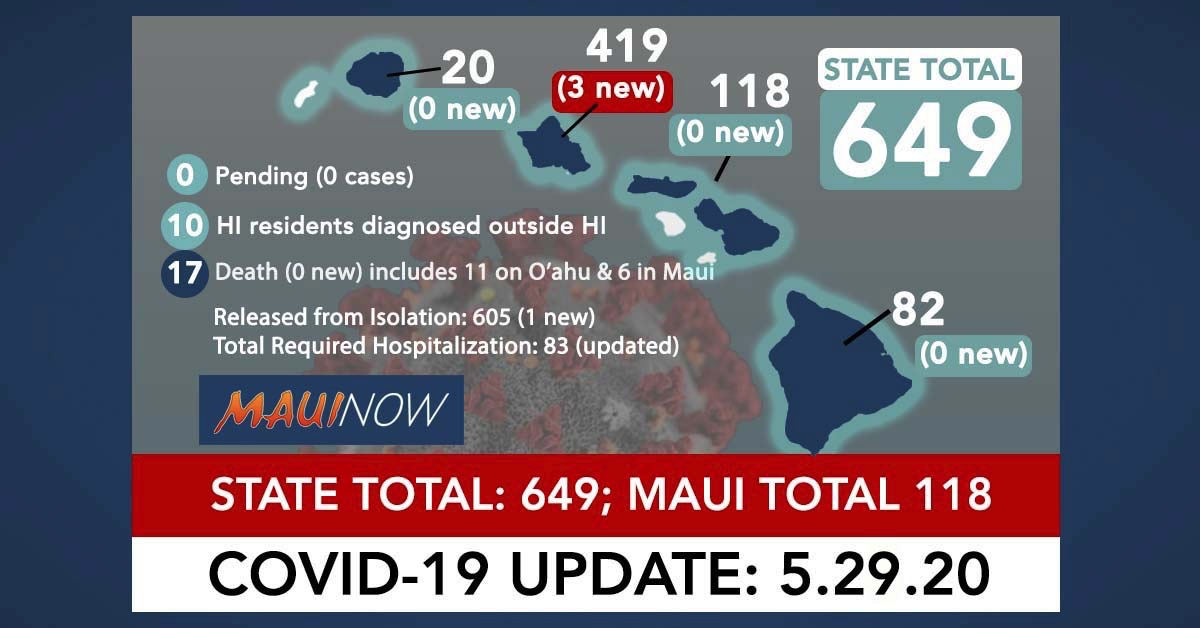 Another Day with Three New COVID-19 Cases on O'ahu; State Total is 649