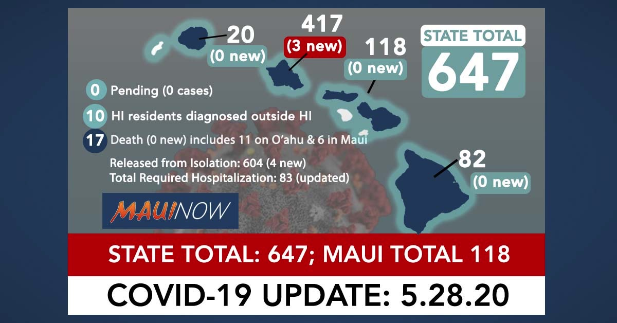 Three New Cases on O'ahu Brings COVID-19 State Total 647; 95.8% Recovered