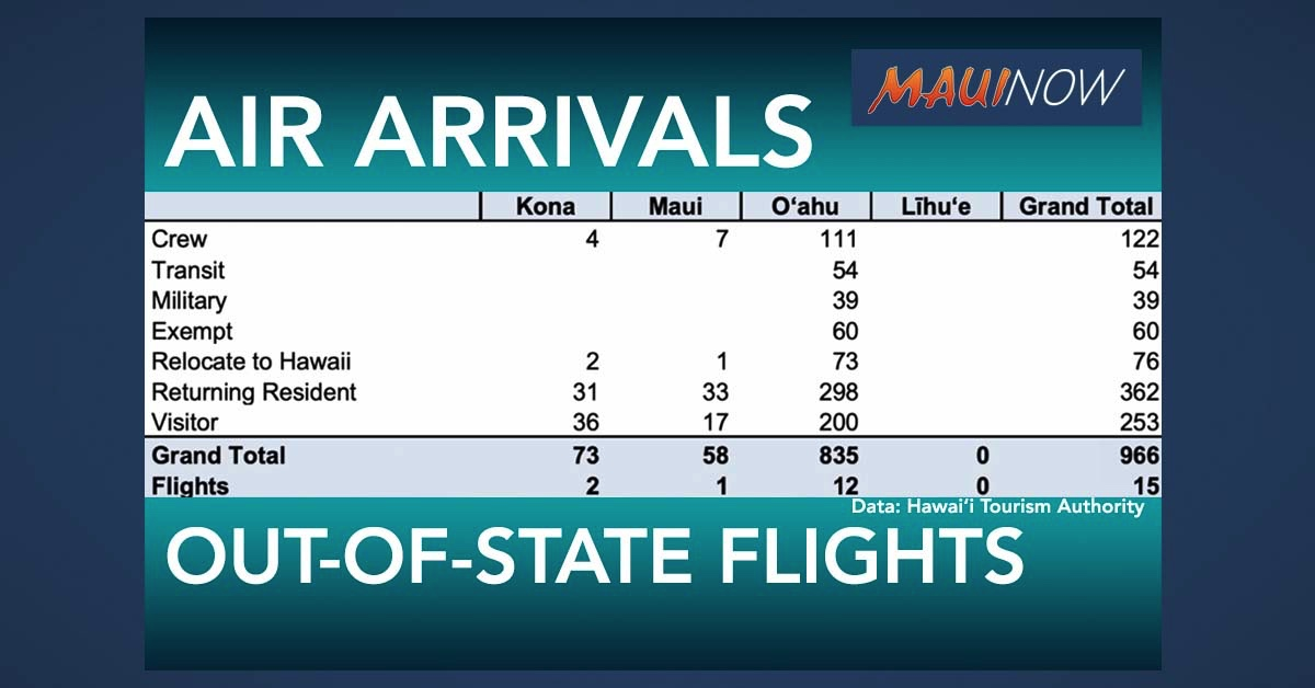 966 Air Arrivals to Hawai'i on Sunday, Including 253 Visitors