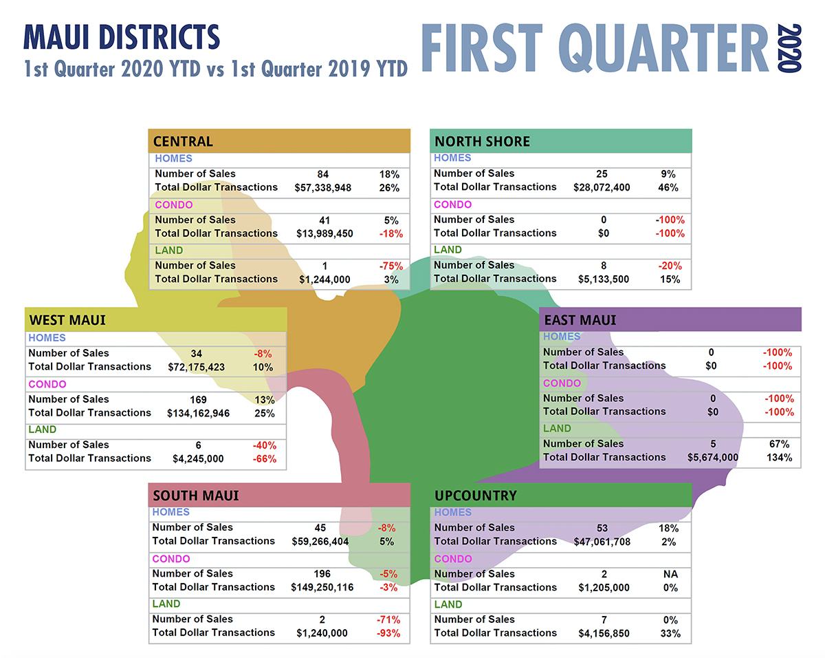 First Quarter Maui Real Estate Stats with Fidelity National Title & Escrow