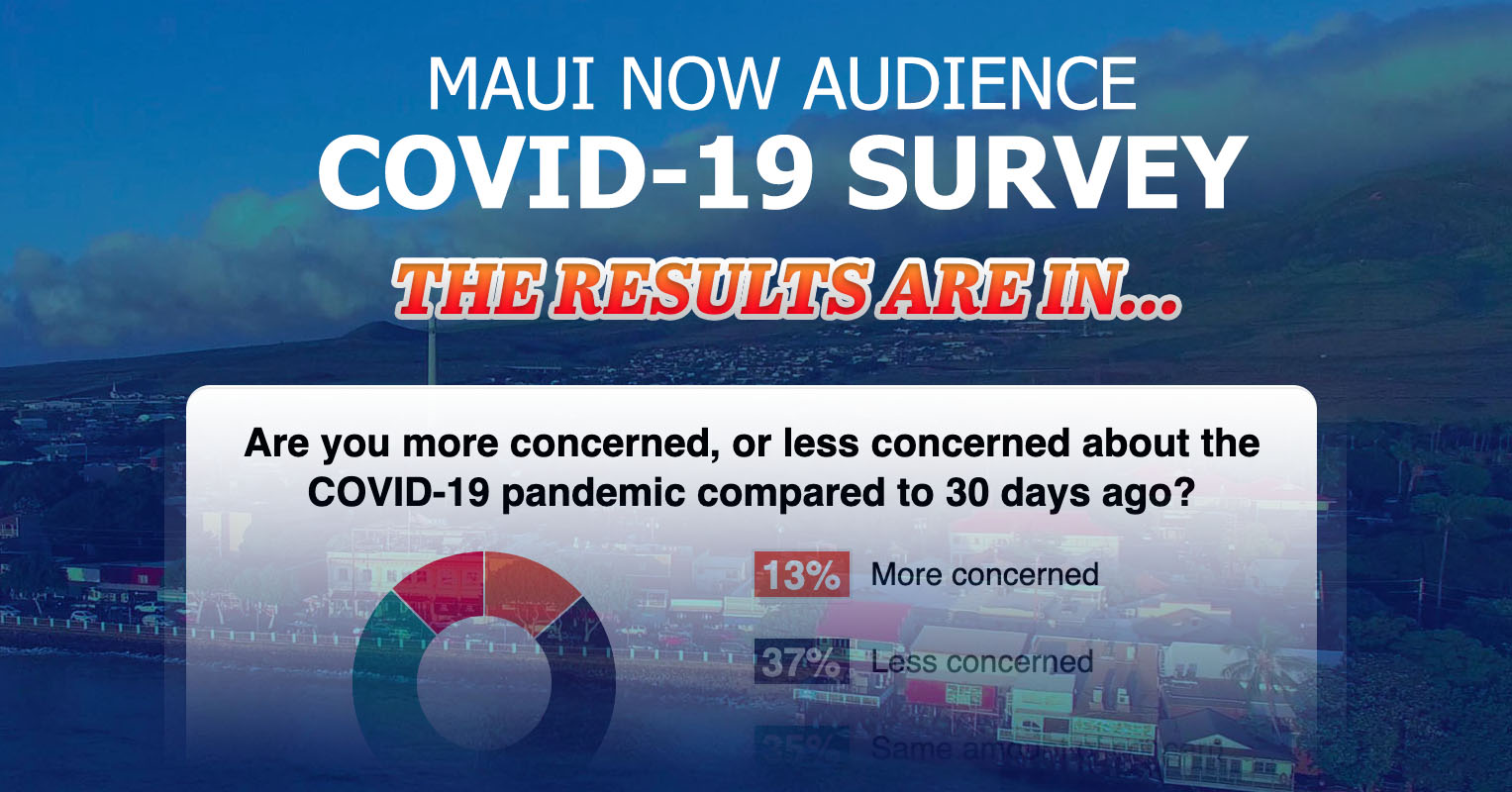 Maui Now COVID-19 Audience Survey: The Results