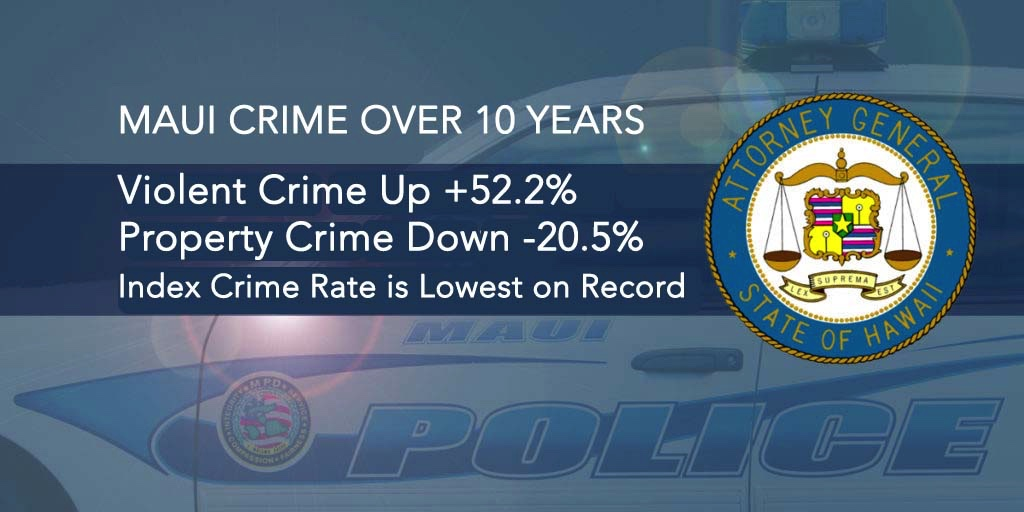 Maui Crime Over 10 Years: Violent Crime Up 52%; Property Crime Down 20%