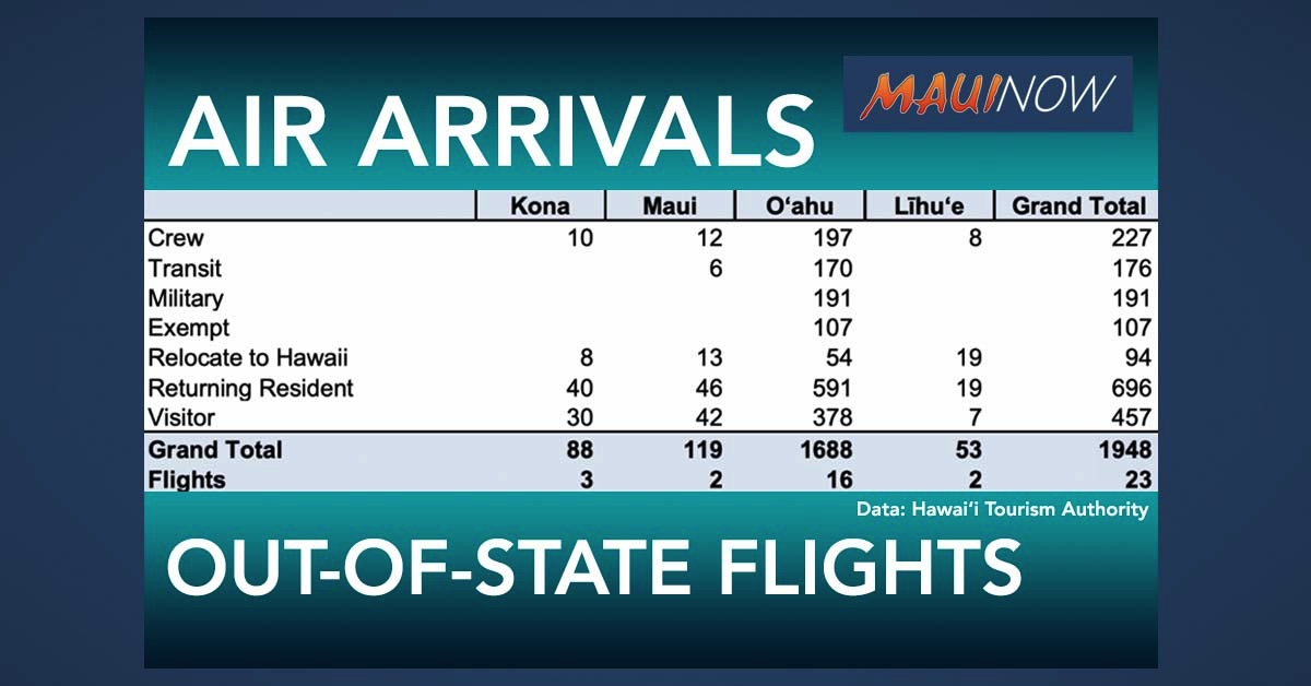 1,948 Travelers Arrive in Hawai'i By Air on Saturday