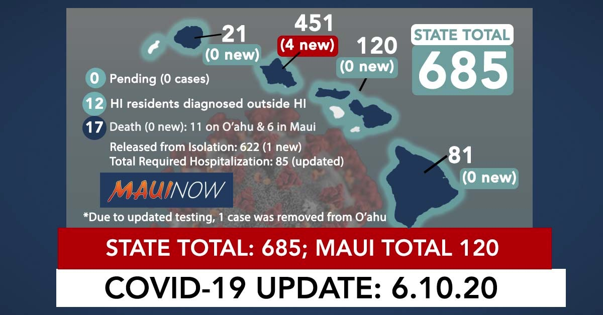 4 New COVID-19 Cases on O'ahu: Hawai'i Total Now 685