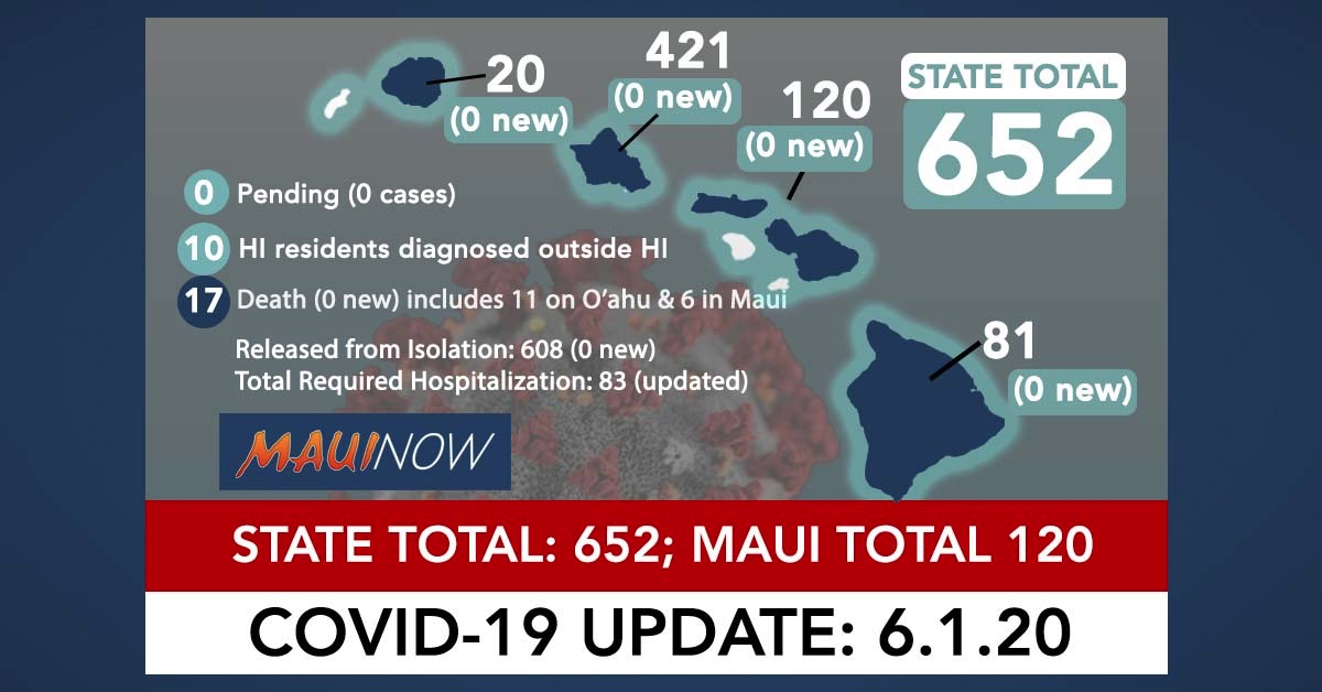 No New COVID-19 Cases Today, Hawai'i Total Unchanged at 652; 95.7% Recovered
