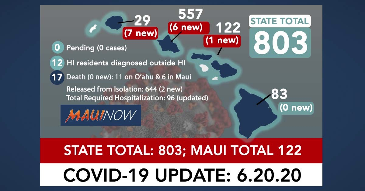 14 New Cases Statewide; Household Cluster Adds 7 More to Kaua'i Count
