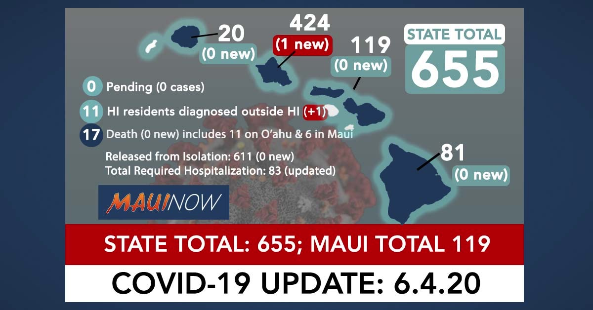 One New COVID-19 Case on Oah'u, One Case in Resident Outside of State: Hawai'i Total is 655