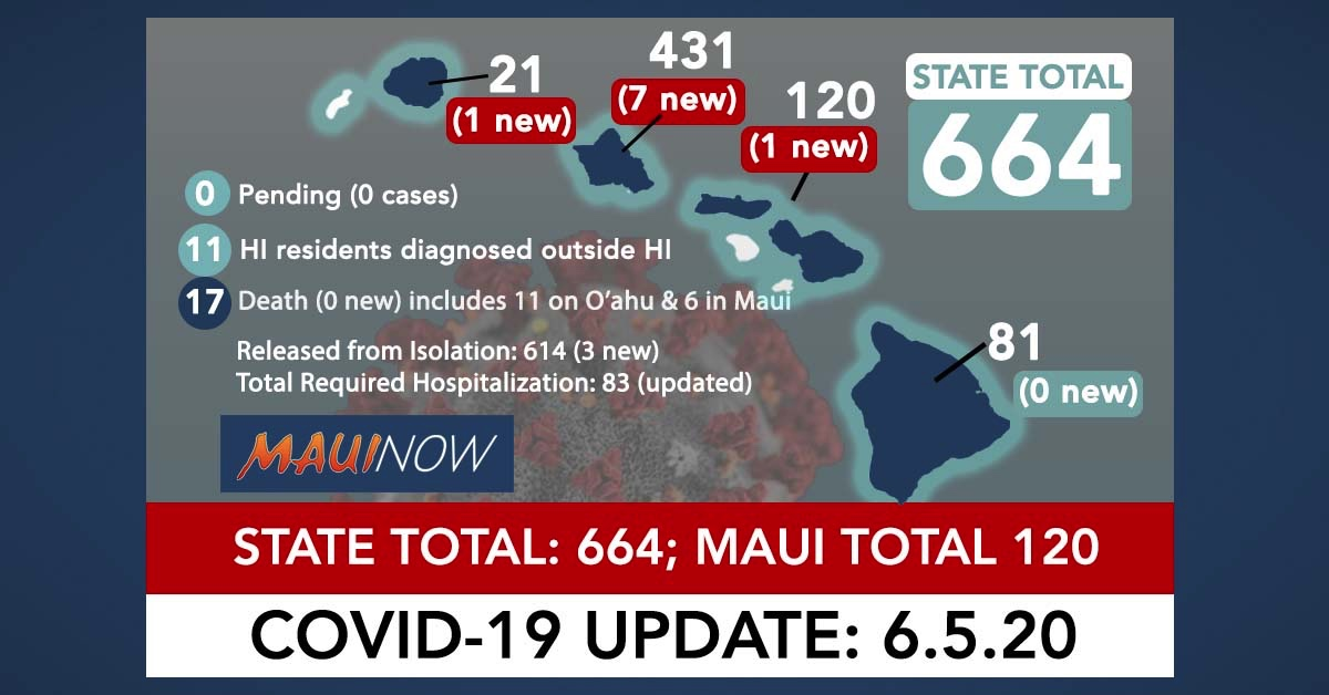 Nine Newly Reported COVID-19 Cases Bring Hawai'i Total to 664