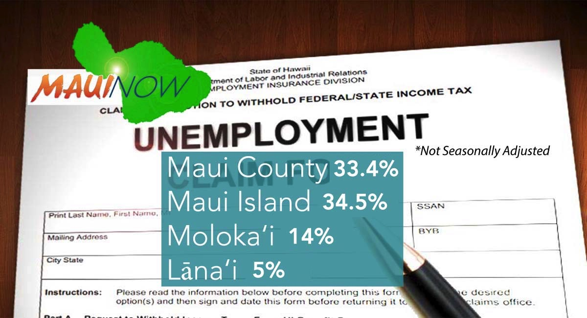 Maui Unemployment Rate at 34% in May