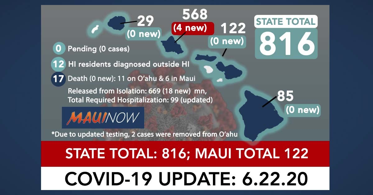 4 New Cases on O'ahu Brings Statewide Total to 816