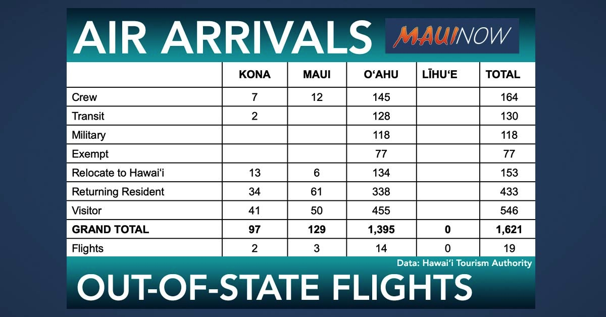 Three Trans-Pacific Flights Arrive at Kahului on Thursday, Bringing 129 Passengers to Maui