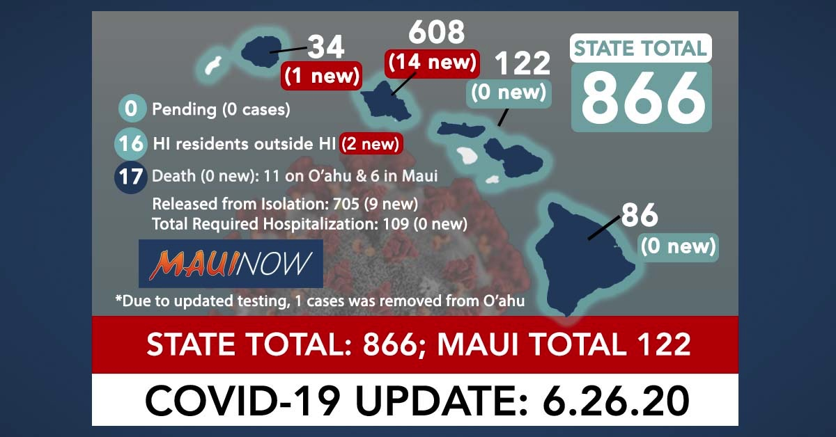 17 New COVID-19 Cases Brings Hawai'i Total to 866