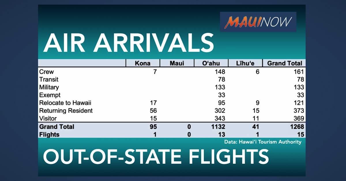 Hawai'i Passenger Arrivals Climbs to 1,268 on Saturday