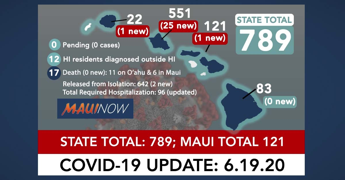 27 New COVID-19 Cases in Hawai'i: Largest Single Day Increase Since Early April