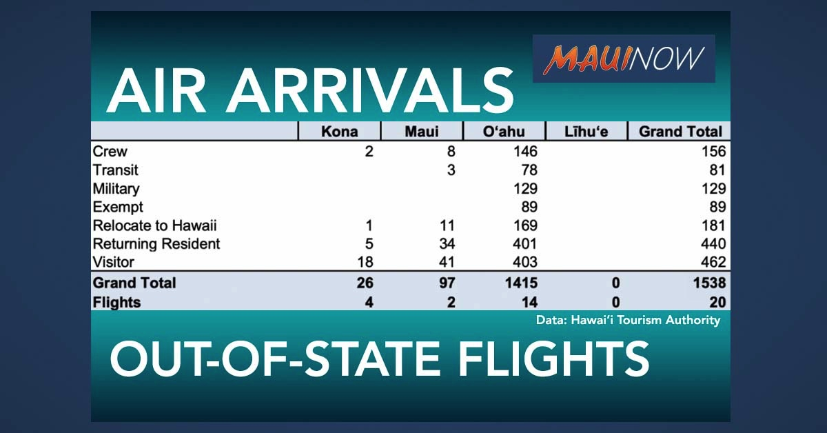 Hawai'i Passenger Arrivals By Air Top 1500 on Monday