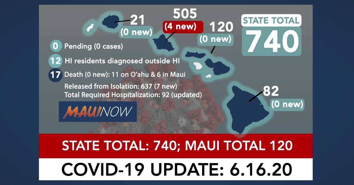 4 New COVID-19 Cases on O'ahu: Hawai'i Total Now 740