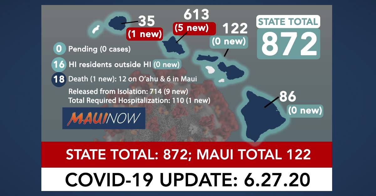 6 New COVID-19 Cases Brings Hawai'i Total to 872