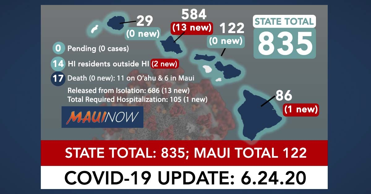 16 New COVID-19 Cases Brings Hawai'i Total to 835