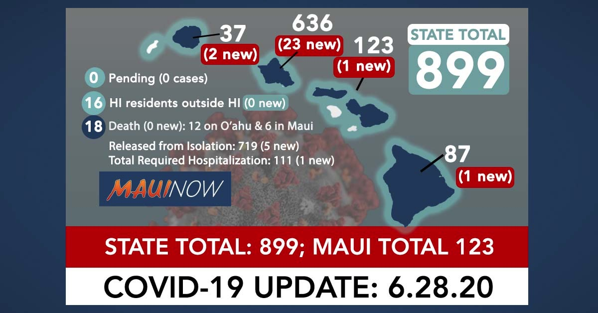27 New COVID-19 Cases Brings Hawai'i Total to 899