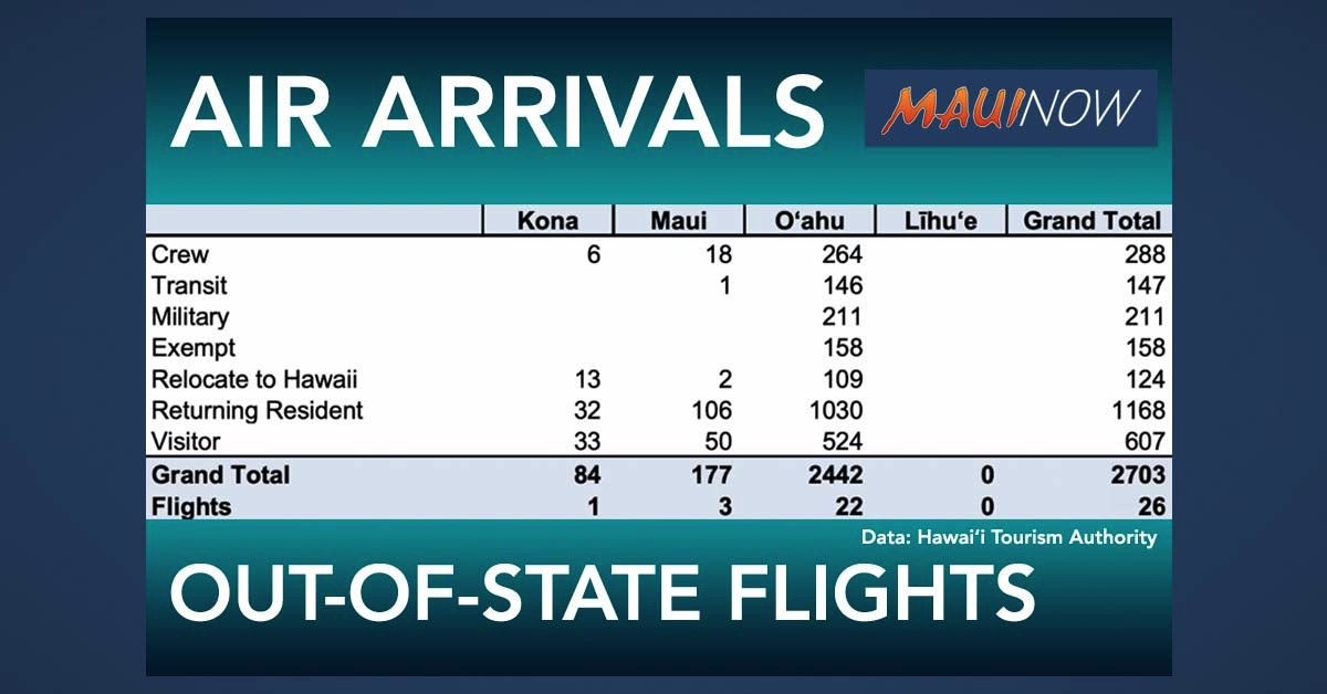 177 Air Passengers Arrive on Three Trans-Pacific Flights to Maui on Monday