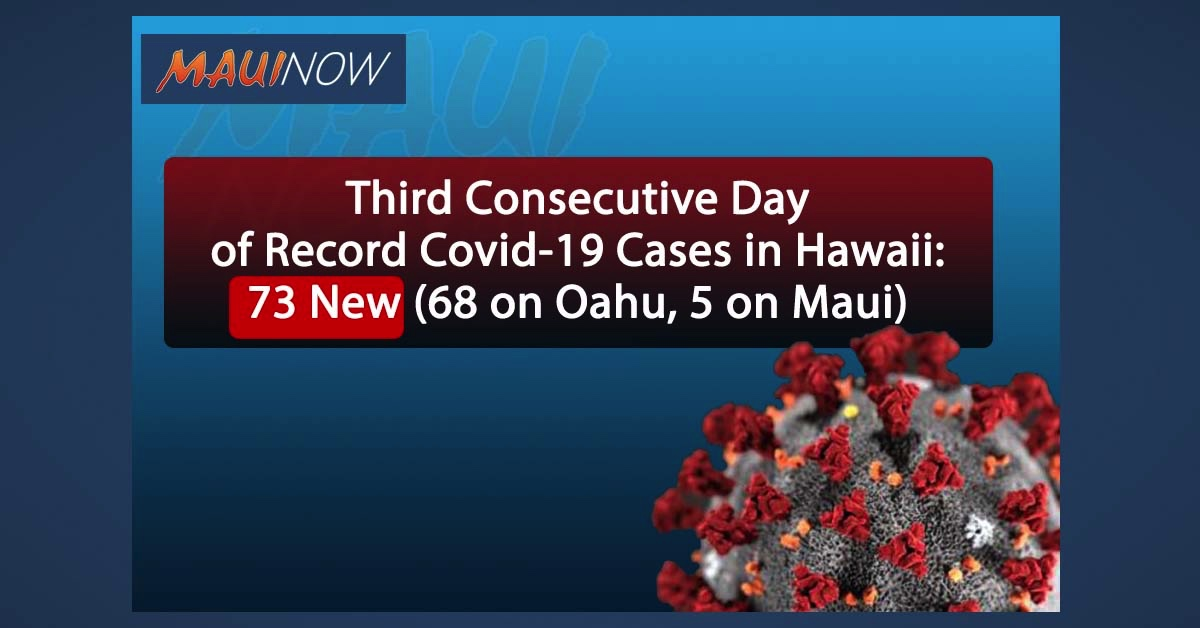 BREAKING: Third Consecutive Day of Record Covid-19 Cases in Hawaii: 73 New (68 on Oahu, 5 on Maui)