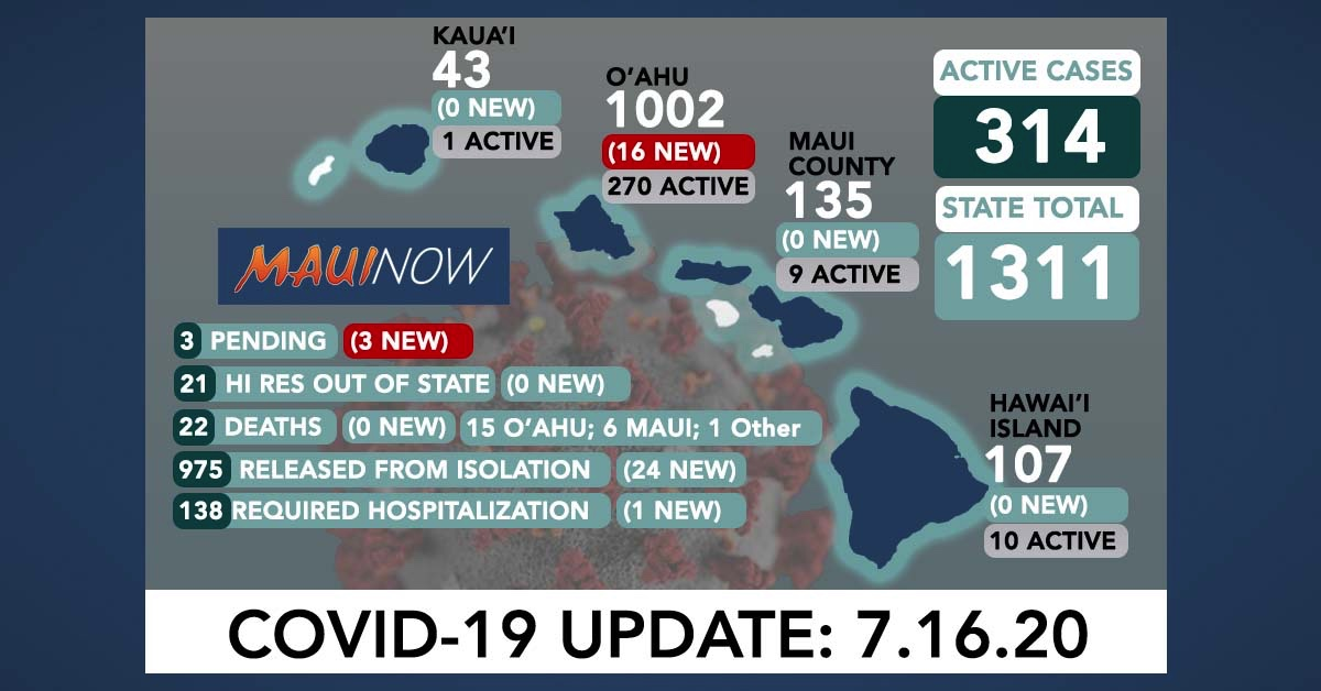 Hawai'i Reports 19 New COVID-19 Cases Today, Most on O'ahu
