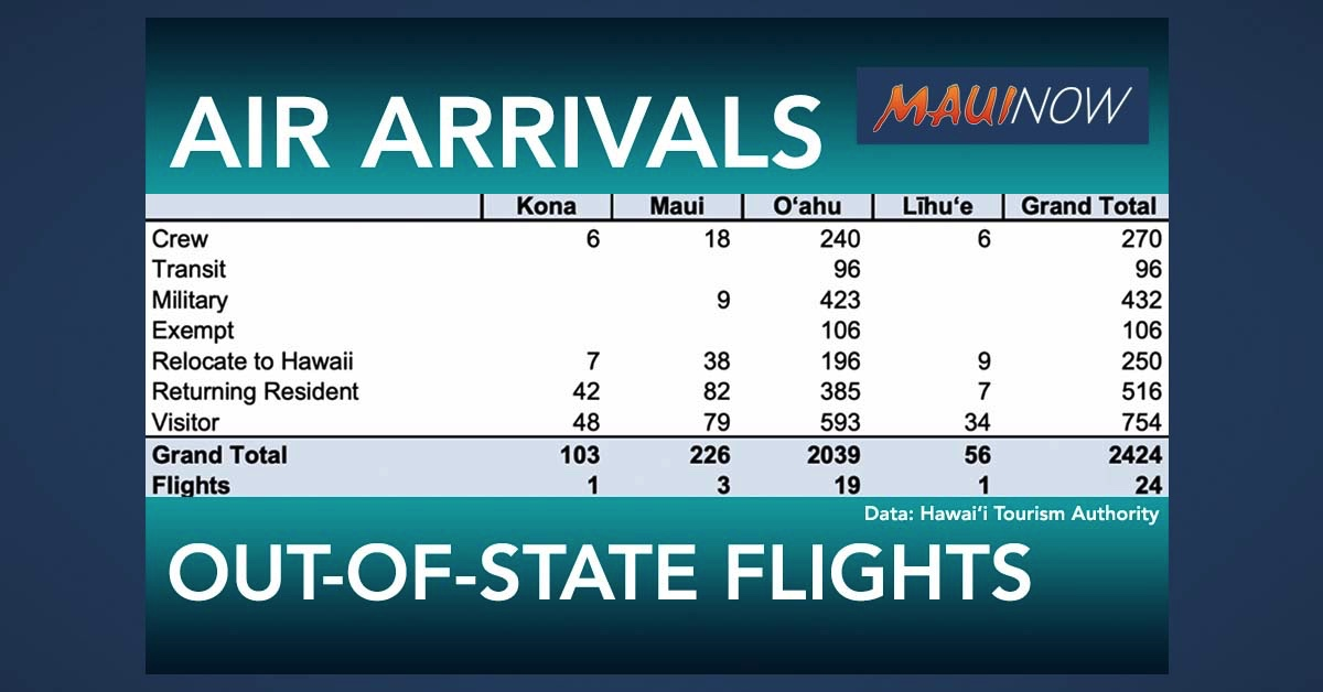 2,424 Air Arrivals to Hawai'i on Tuesday was Highest Number Since Quarantine Began