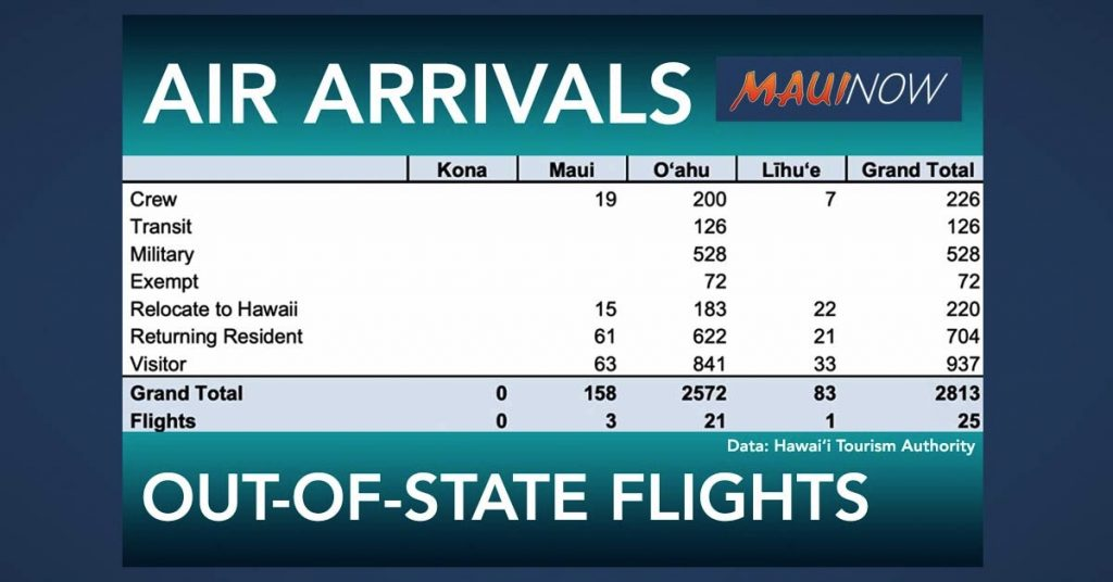 Maui Now: 2,813 Air Arrivals to Hawai'i on Wednesday was Highest Number Since Quarantine Began