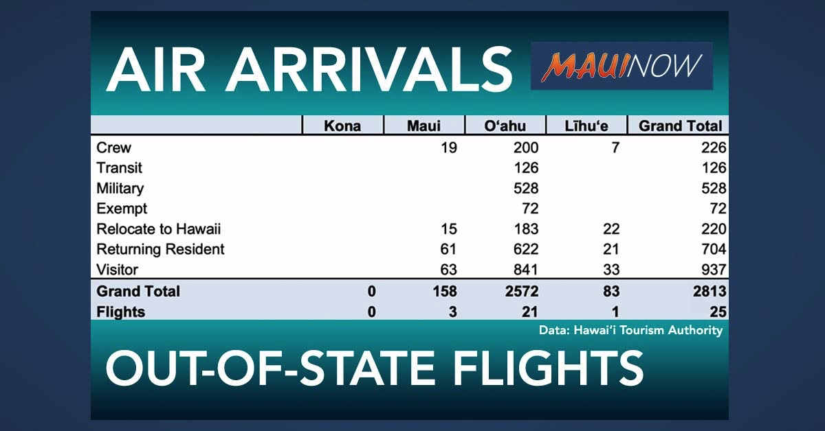 2,813 Air Arrivals to Hawai'i on Wednesday was Highest Number Since Quarantine Began