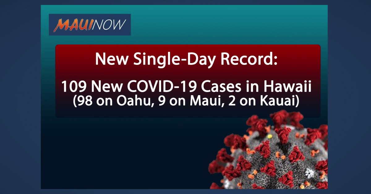 BREAKING: New Single-Day Record: 109 New COVID-19 Cases in Hawai'i (98 on O'ahu, 9 on Maui, 2 on Kaua'i)