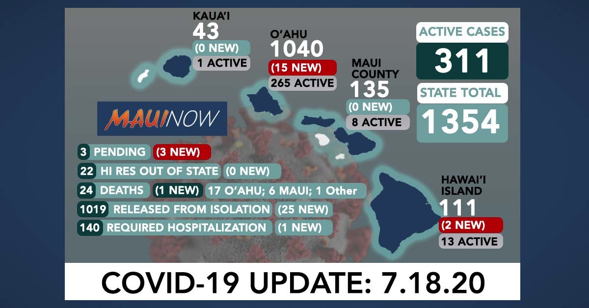 20 New COVID-19 Cases in Hawai'i; 311 Active Cases Statewide