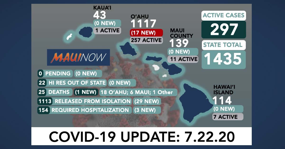 Hawai'i Reports its 25th COVID-19 Death, 17 New Cases on O'ahu
