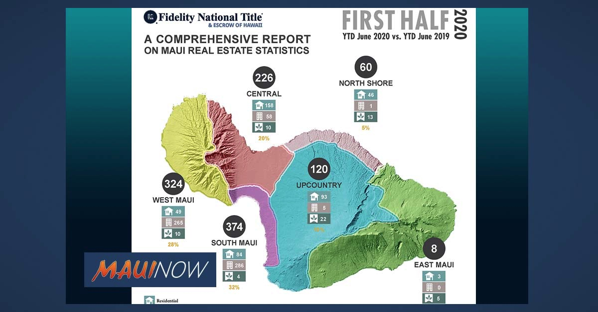 What's Happening in the Maui Real Estate Market?