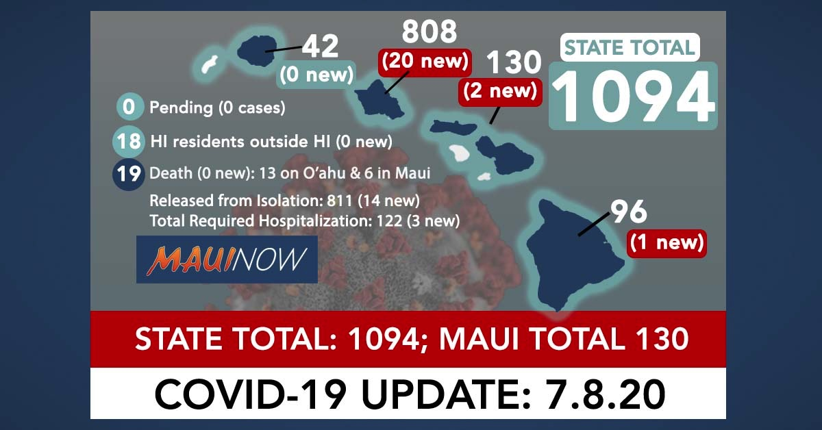 23 New COVID-19 Cases in Hawai'i Brings State Total to 1,094